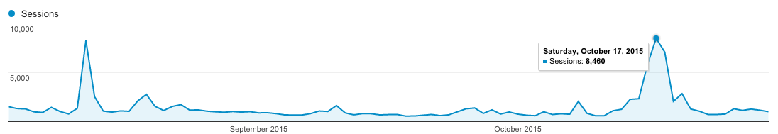 Traffic Spikes in September and October